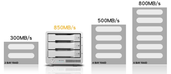 RAID Comparison